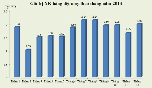 Kim ngạch xuất khẩu hàng dệt may theo tháng năm 2014 (Nguồn: Tổng cục Hải quan).