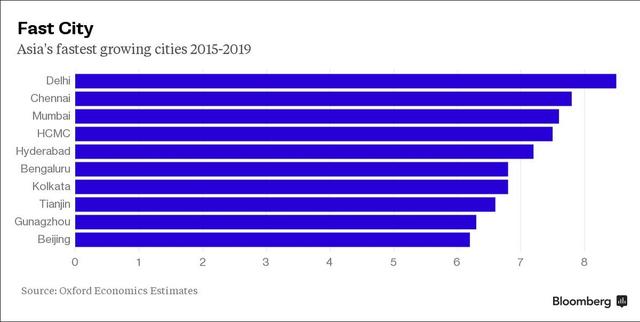 Các thành phố châu Á tăng trưởng nhanh nhất trong giai đoạn 2015 - 19 theo dự báo của Oxford Economics