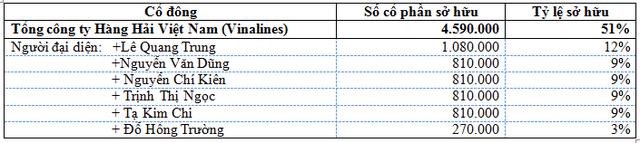 Danh sách cổ đông là đại diện cho phần vốn của Vinalines tại Vimadeco
