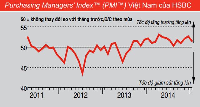 Chỉ số Nhà quản trị mua hàng (PMI) của Việt Nam (Nguồn:HSBC).