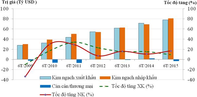 Diễn biến kim ngạch XNK của Việt Nam từ năm 2009 đến nay (Nguồn: Tổng cục Hải quan).