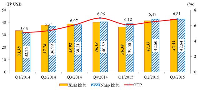 Tốc độ tăng GDP, kim ngạch xuất khẩu, nhập khẩu theo quý năm 2014 và 9 tháng năm 2015 (Nguồn: Tổng cục Hải quan).