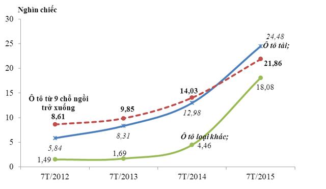 Lượng nhập khẩu ô tô nguyên chiếc các loại trong 7 tháng, giai đoạn năm 2012 - 2015 (Nguồn: Tổng cục hải quan).