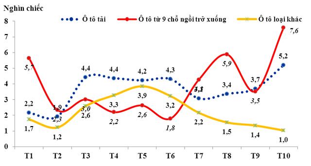 Lượng nhập khẩu ô tô nguyên chiếc các loại từ tháng 1 đến tháng 10/2015 (Nguồn: Tổng cục hải quan)