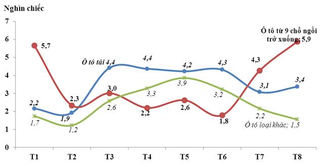 Lượng nhập khẩu ô tô nguyên chiếc các loại từ tháng 1 đến tháng 8/2015 (Nguồn: Tổng cục hải quan).