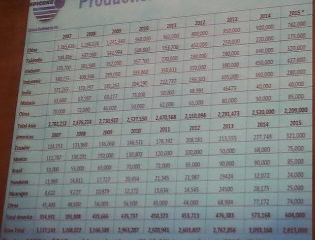 Sản lượng sẽ giảm nhiều ở Trung Quốc, dự kiến giảm khoảng 138.000 tấn so với năm 2014, xuống 782.000 tấn năm 2015.