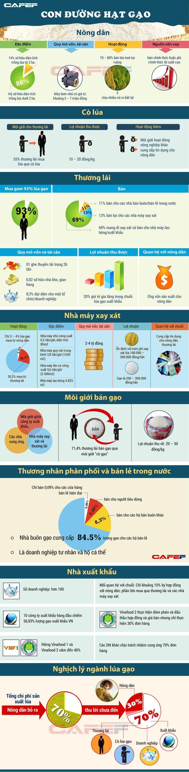 Cấu trúc chuỗi giá trị xuất khẩu gạo của Việt Nam (VERP)