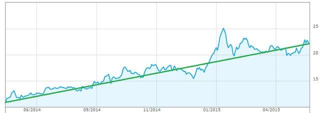 Diễn biến giao dịch JVC trong 1 năm qua
