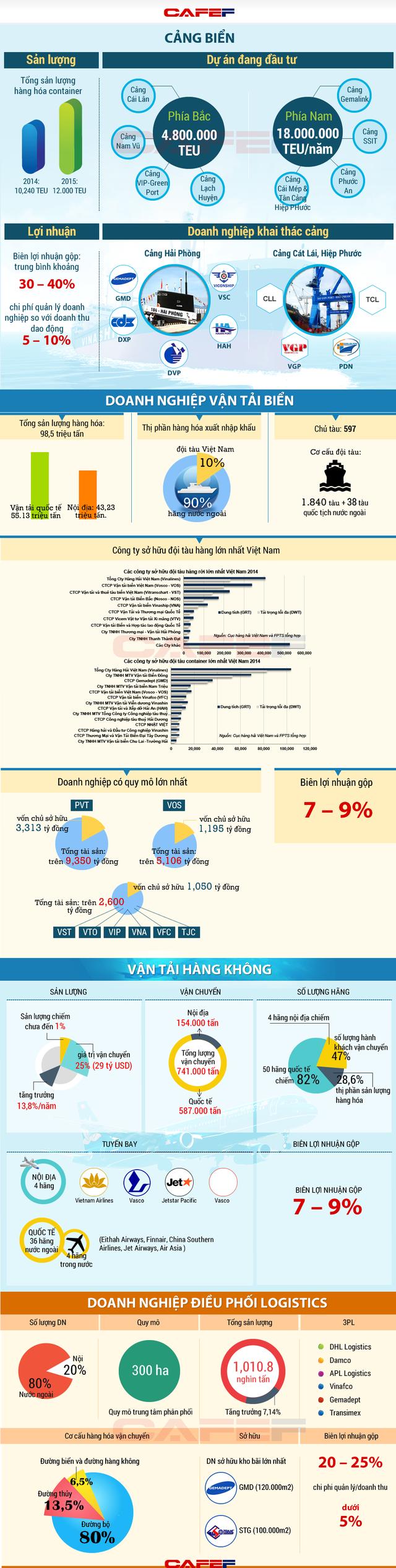 <br /> Nguồn: Tổng cục Thống kê và FPTS tổng hợp<br />