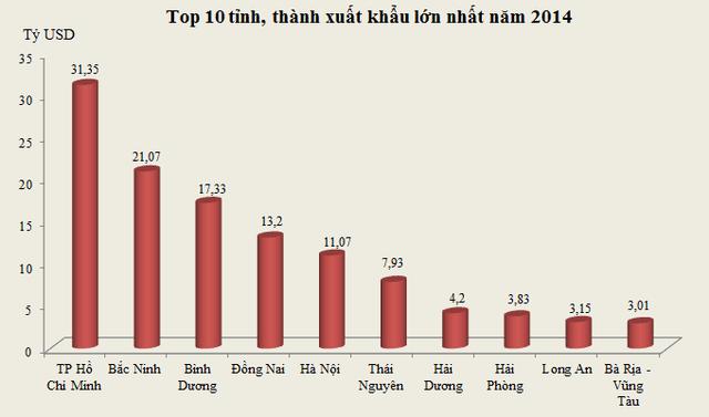 Top 10 tỉnh, thành xuất khẩu lớn nhất năm 2014 (Nguồn: Tổng cục Hải quan)