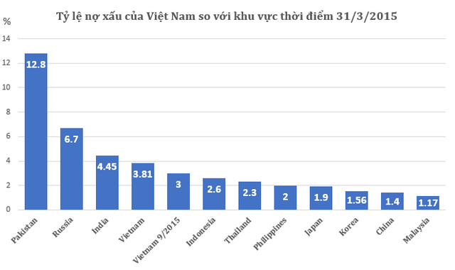(Theo số liệu của TS. Cấn Văn Lực)
