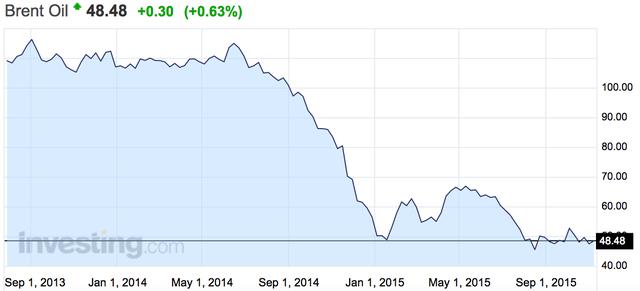 Diễn biến của giá dầu thô biển Bắc trong 2 năm gần đây
