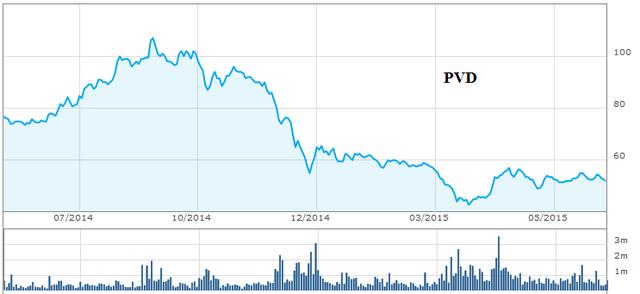 co phieu dau khi se quay lai dan dat thi truong Cổ phiếu dầu khí sẽ quay lại dẫn dắt thị trường