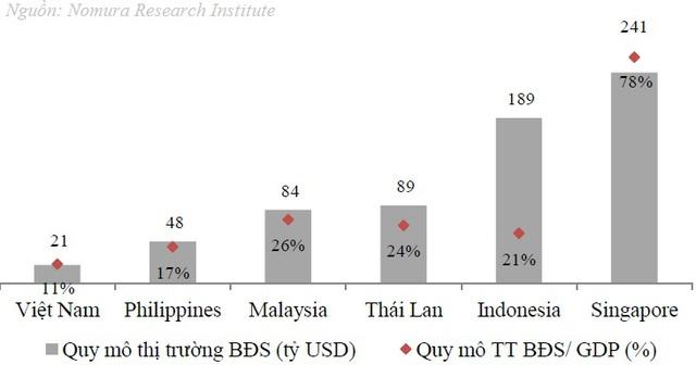 Quy mô thị trường BĐS Việt Nam còn khiêm tốn so với một số nước trong khu vực