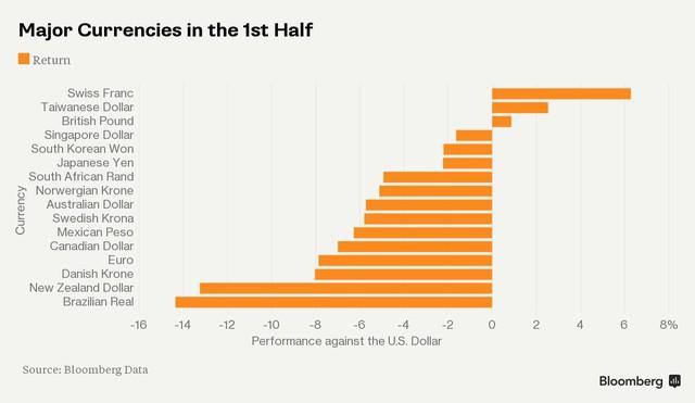 Diễn biến của các đồng tiền chủ chốt trên thế giới trong 6 tháng đầu năm