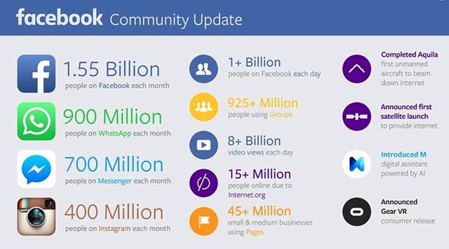 Những số liệu mới nhất về cộng đông sử dụng Facebook