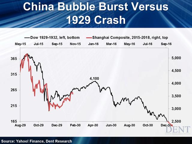 Bong bóng chứng khoán Trung Quốc vs Sự sụp đổ của chứng khoán Mỹ năm 1929