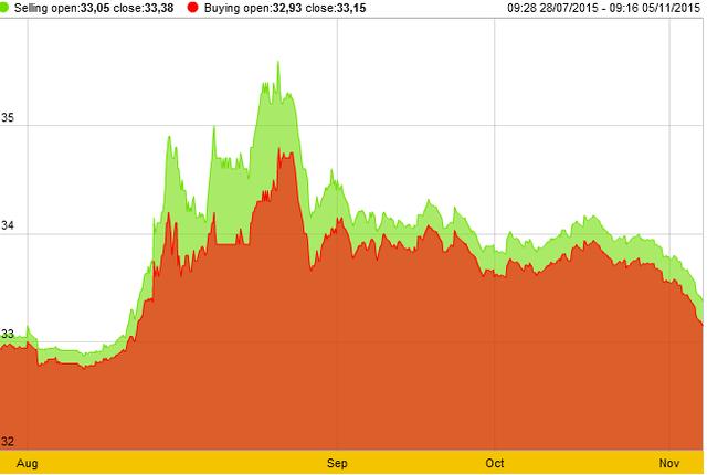 Giá vàng SJC hiện thấp nhất gần 3 tháng (nguồn: SJC)