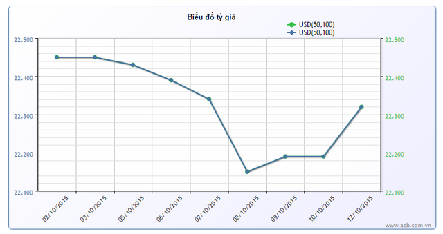 Tỷ giá đảo chiều tăng mạnh phiên đầu tuần sau khi lắng xuống phiên thứ Sáu tuần trước (nguồn ACB)
