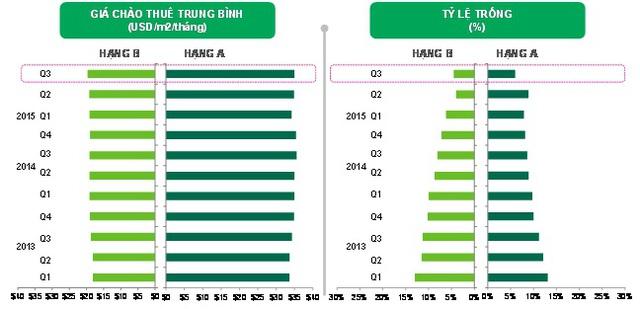 Thị trường Văn phòng Tp.HCM trong quý 3/2015. Nguồn: CBRE Việt Nam