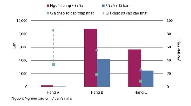 Tình hình hoạt động thị trường-Căn hộ để bán quý 3/2015