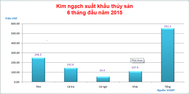 Kim ngạch xuất khẩu một số mặt hàng thủy sản sang EU trong 6 tháng đầu năm
