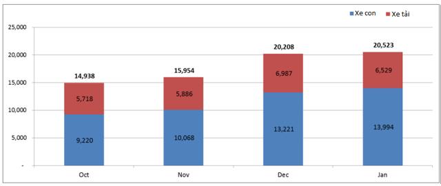 Doanh số xe con và xe tải tháng 1/2015 (Nguồn: VAMA)