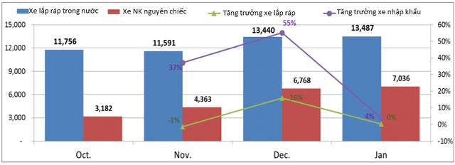 Doanh số xe lắp ráp và xe nhập khẩu nguyên chiếc (Nguồn: VAMA)
