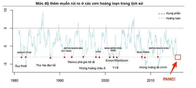 Credit Suisse: Hoảng loạn sắp lặp lại trên thị trường ảnh 2