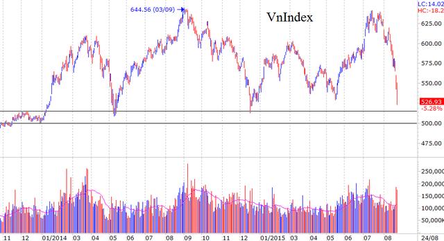 VnIndex đang giảm về vùng đáy năm 2014