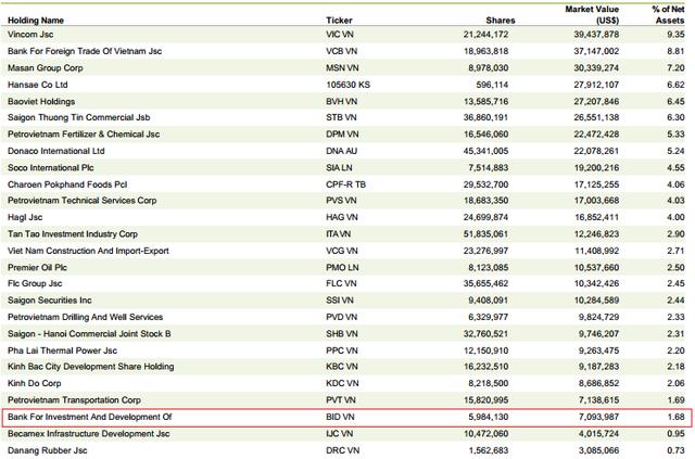 V.N.M ETF đang sở hữu gần 6 triệu cổ phiếu BID