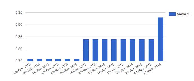 Diễn biến giá xăng Việt Nam từ 2/2/2015-11/5/2015 (Nguồn: Global Petrol Price).
