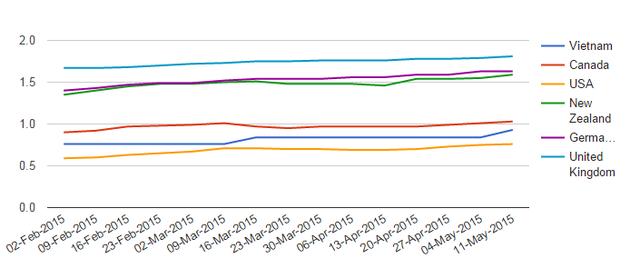 Giá xăng Việt Nam so với một số quốc gia trên thế giới (Nguồn: Global Petrol Price).
