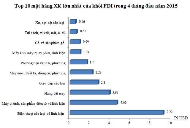 Top 10 mặt hàng XK chính của khối FDI trong 4 tháng đầu năm 2015 (Nguồn: Tổng cục Hải quan).