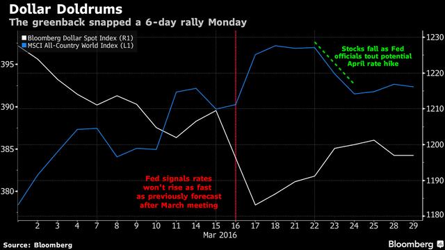 Giữa tháng 3, Fed cho thấy sẽ không tăng lãi nhưng đến cuối tháng, quan chức của Fed có dấu hiệu cho thấy Fed sẽ tăng lãi trong tháng 4, làm chứng khoán giảm