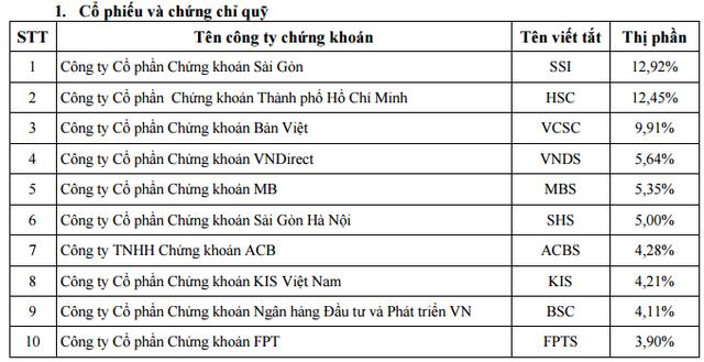 Thị phần môi giới cổ phiếu, CCQ quý 4/2015