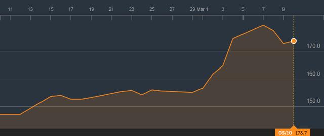 Giá cao su phục hồi mạnh trong hơn 1 tháng trở lại đây