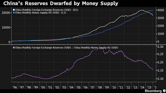 Tỷ lệ của dự trữ ngoại hối so với cung tiền M2 của Trung Quốc. Nguồn: Bloomberg