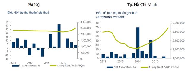 Giá thuê đất đang tăng trở lại từ năm 2014 đến nay