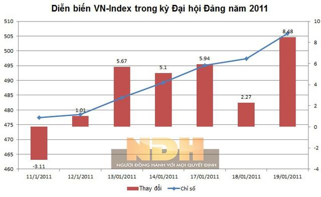 Diễn biến chỉ số VN-Index trong thời gian diễn ra Đại hội Đảng XI