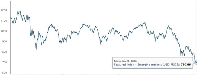 Chỉ số MSCI Emerging Markets Index - Chỉ số chứng khoán của các thị trường mới nổi