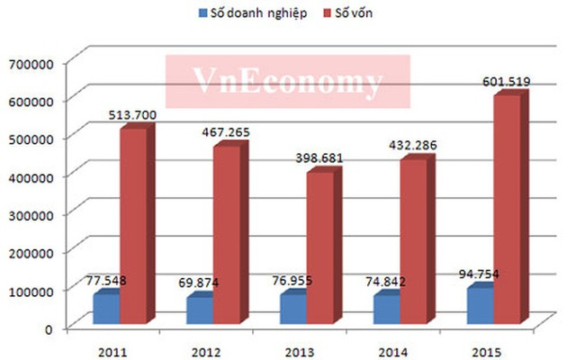 Số doanh nghiệp và số vốn giai đoạn 2011 - 2015 - Nguồn: Cục Quản lý đăng ký kinh doanh - Bộ Kế hoạch và Đầu tư.</p></div><div></div></div><p> </p><p>