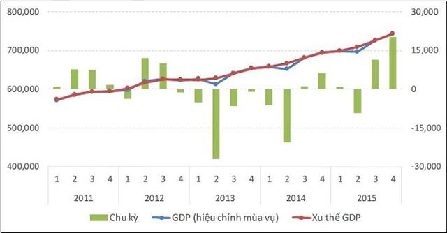 Diễn biến tăng trưởng GDP so với xu thế và chu kỳ. (Nguồn: CIEM)
