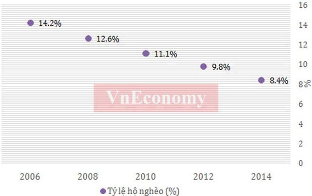 Tỷ lệ hộ nghèo ở Việt Nam liên tục giảm trong thời gian qua, và tới năm 2015 tỷ lệ hộ nghèo đã xuống dưới 5%, từ mức trên 14% năm 2006 - Nguồn: Tổng cục Thống kê.</p></div><div></div></div><p> </p><p>