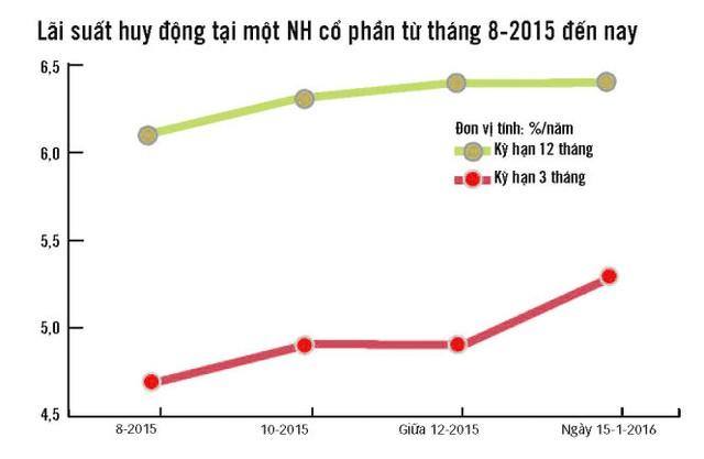 Lãi suất huy động tại một NH cổ phần từ tháng 8-2015 đến nay