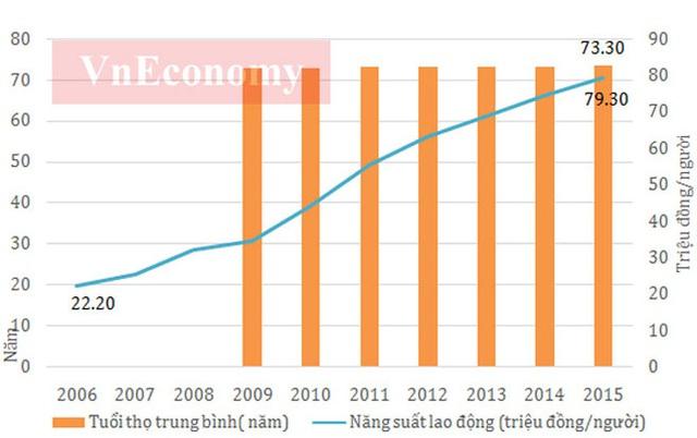 10 năm qua, năng suất lao động đã có sự tăng trưởng khá mạnh, từ mức hơn 22 triệu đồng/người thì sau 10 năm đã lên gần 80 triệu đồng/người.</p></div><div></div></div><p> </p><p>Cùng với sự phát triển kinh tế, năng suất lao động xã hội của nước ta cũng được nâng lên nhưng vẫn ở mức thấp so với các nước trong khu vực.</p><p>Tuy nhiên, xét về tốc độ tăng năng suất lao động xã hội, Việt Nam là nước có tốc tăng năng suất lao động cao hơn nhiều so với Indonesia, Hàn Quốc và Thái Lan - Nguồn: Tổng cục Thống kê.</p><p>