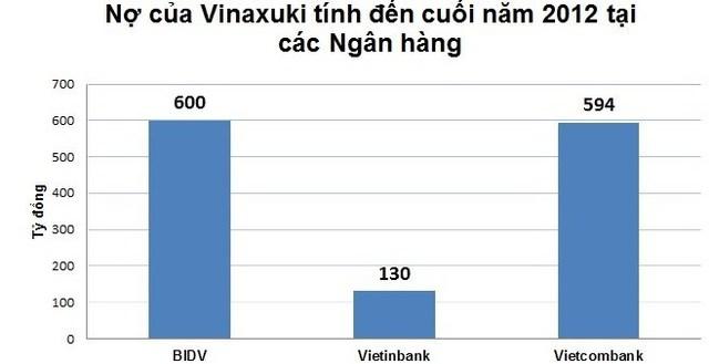 Nợ của Vinaxuki tính đến cuối 2012 tại các ngân hàng