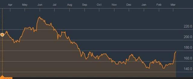 Giá hợp đồng tương lai của cao su tại Nhật.