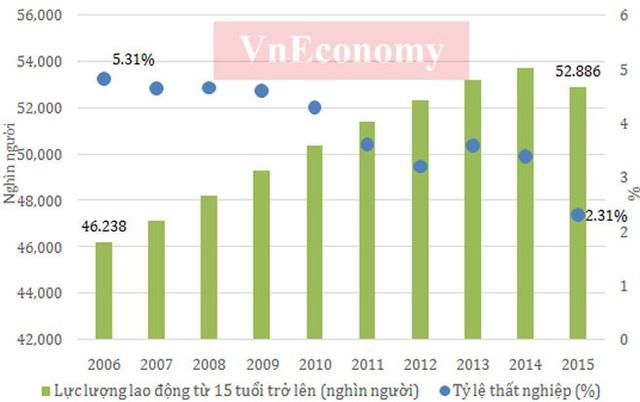 Theo số liệu của Tổng cục Thống kê, tỷ lệ thất nghiệp ở Việt Nam trong suốt 10 năm qua đều có xu hướng giảm và đều dưới 5,4%. Đây là mức thấp nếu so với nhiều nền kinh tế trên thế giới.</p></div><div></div></div><p> </p><p>Tuy tỷ lệ thất nghiệp không cao (tỷ lệ thất nghiệp chung trong độ tuổi lao động hiện nay khoảng 2,2%, trong đó khu vực thành thị 3,6%), nhưng xét về góc độ vị thế việc làm thì lao động Việt Nam chủ yếu là làm các công việc gia đình hoặc tự làm các công việc này thường có thu nhập thấp, bấp bênh, không ổn định.</p><p>Trong khi đó, lực lượng lao động từ 15 tuổi trở lên đã vượt 50 triệu người kể từ năm 2010. Đây là là điều kiện tốt cho quá trình phát triển kinh tế với lực lượng lao động dồi dào - Nguồn: Tổng cục Thống kê.</p><p>