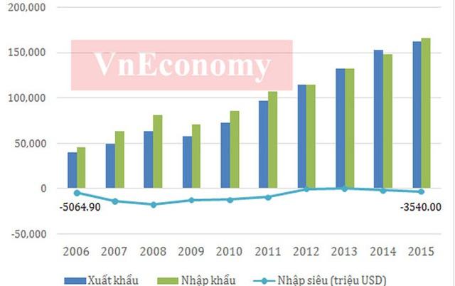 Có thể nhận thấy, hoạt động xuất nhập khẩu của Việt Nam trong 10 năm từ 2006-2015 liên tục tăng trưởng.</p></div><div></div></div><p> </p><p>Nếu như năm 2006 tổng kim ngạch xuất nhập khẩu của Việt Nam chưa đạt 70 tỷ USD, thì năm 2015 con số này đã xấp xỉ 330 tỷ USD.</p><p>Cùng với việc thu hút nhiều vốn FDI, khối doanh nghiệp này đang chiếm tỷ trọng trên 65% kim ngạch xuất khẩu của Việt Nam trong nhiều năm qua - Nguồn: Tổng cục Thống kê, Tổng cục Hải quan.</p><p>